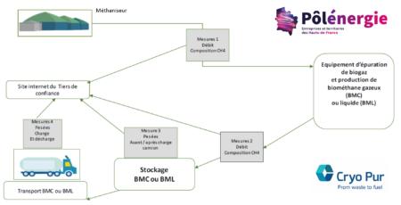 Traçabilité biométhane France